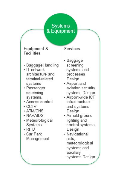 airport systems