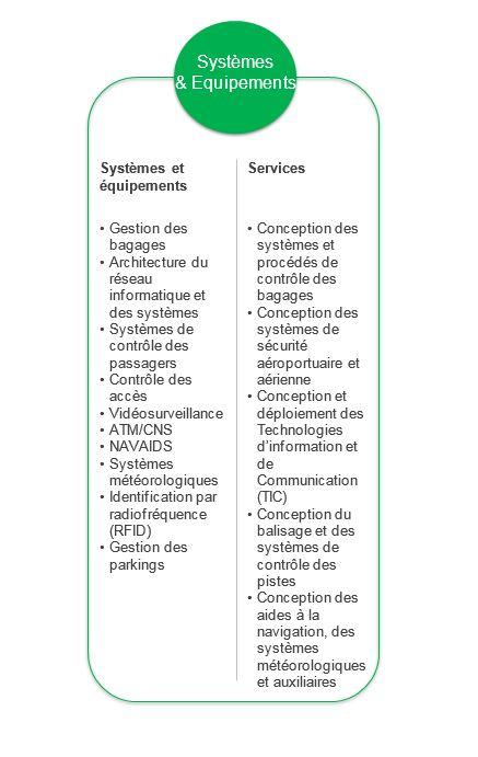 systèmes et équipements aéroportuaires
